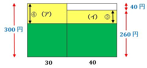 例題3の面積図