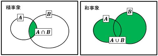 確率(和事象と積事象)