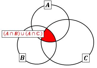集合ベン図(AかつBまたはAかつC)