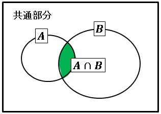 Excel共通部分ベン図