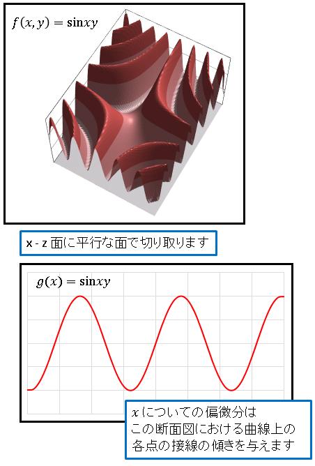 Excel3Dグラフz=sinxy