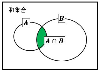 Excel和集合ベン図