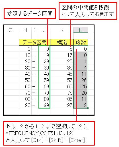 Excel度数分布表を作成