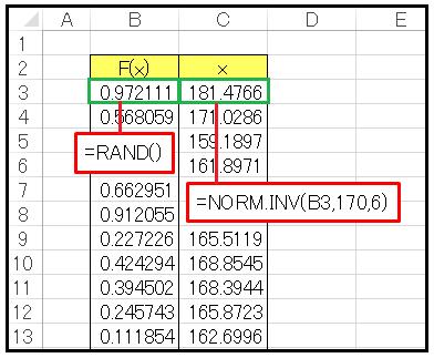 正規分布逆関数データ作成