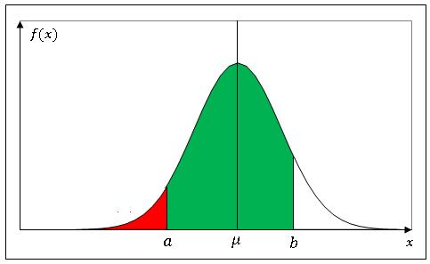 Excel正規分布の面積