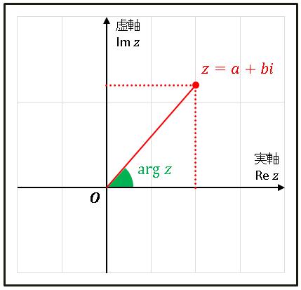 Excel VBA 複素数の偏角