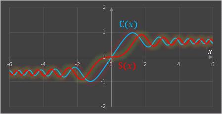 ExcelVBAフレネル積分のグラフ