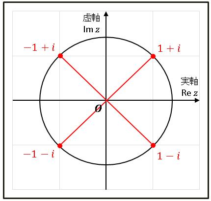 Excel VBA 半径√2の円
