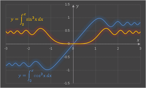 VBA ISN関数とICN関数