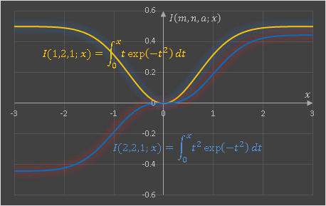 指数関数の積分関数