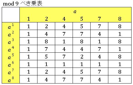 Excel mod9 べき乗(オイラーの定理)