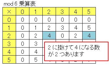 合同式2x≡4の解