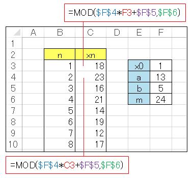 エクセルによる線型合同法の疑似乱数作成