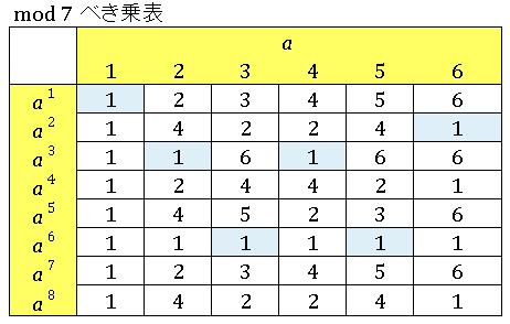 Excel 数論 mod7の表で位数を調べる