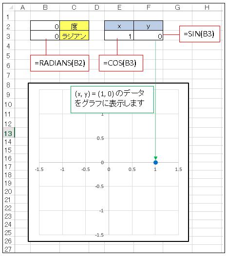 Excel VBA 円運動シミュレーションのワークシート