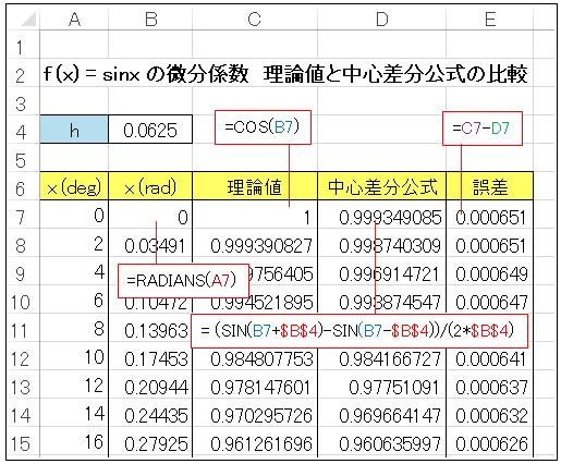 Excel(エクセル)中心差分公式による微分係数の精度検証