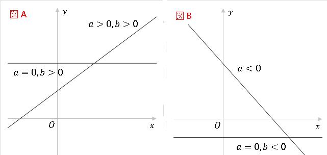 不等式のグラフ(条件に適する/適さない)