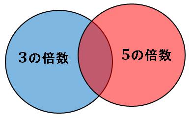 3または5の倍数の総和