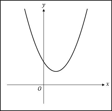 エクセル2次関数ax^2+bx+c(ac>0、b<0)