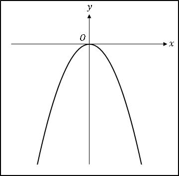 BlogCat2次関数-ax^2