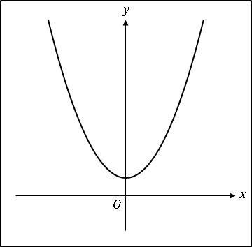 BLogCat2次関数ax^2+c