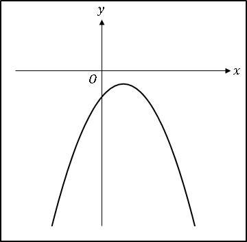 VBA2次関数ac<0、b>0