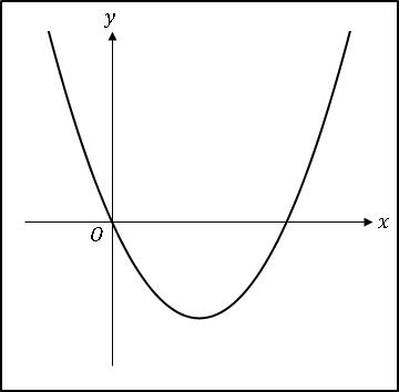 エクセル2次関数ax^2-bx
