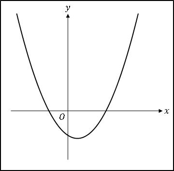 エクセル2次関数ax^2+bx+c(a>0、bc<0)