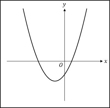 エクセル2次関数ax^2+bx+c(ab>0、c<0)