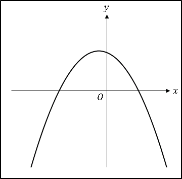 VBA2次関数ab<0、c>0