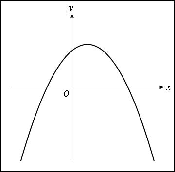 VBA2次関数a<0、bc>0