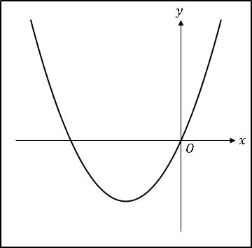 エクセル2次関数ax^2+bx
