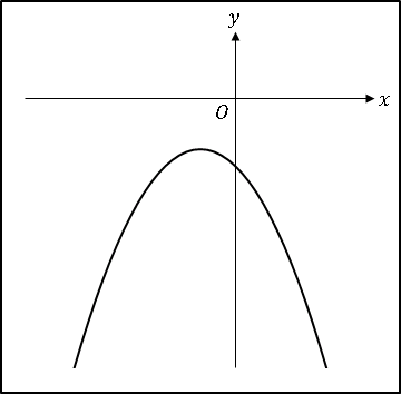 VBA2次関数abc<0