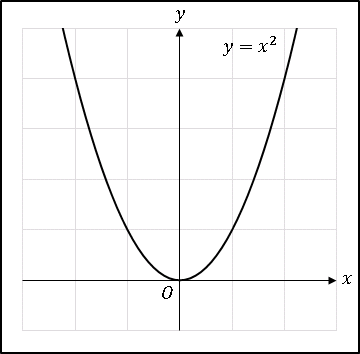 BlogCat2次関数x^2