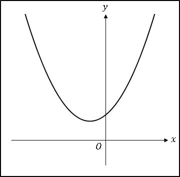 BlogCat2次関数ax^2+bx+c