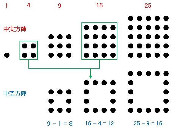 中空方陣と中実方陣
