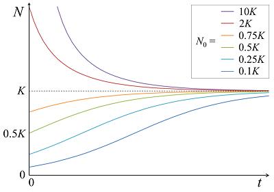 微分方程式ロジスティック曲線のグラフ
