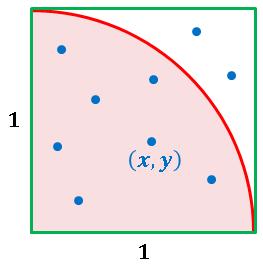 モンテカルロ法による円周率の計算