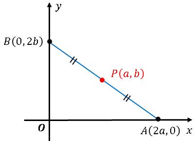三角形を最小にする直線AB(解答図)