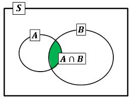 条件つき確率と乗法定理