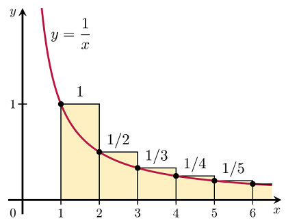 Excel調和級数積分