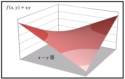 Excel解析学3Dグラフz=xy