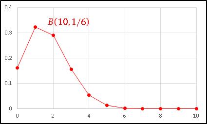 Excelで2項分布サイコログラフを描く