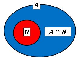集合(BがAに含まれる)