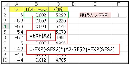 Excel指数関数の法線のワークシート