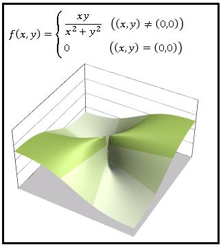 Excel解析3Dグラフz=xy÷(x^2+y^2)