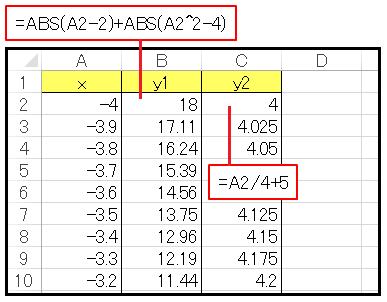 Excel絶対値方程式ワークシート