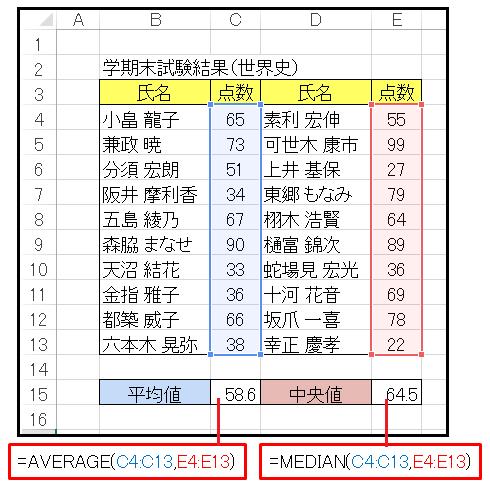 Excel世界史の点数の平均値と中央値