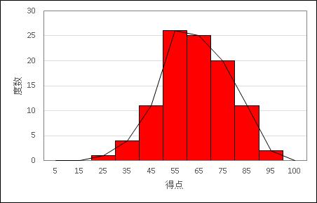 Excelで描いたヒストグラムと度数折れ線