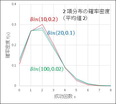 Excel2項分布からポアソン分布